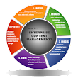 Implementing Enterprise Content Management - Hampshire | Dorset