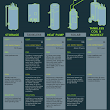 New Infographic and Projects to Keep Your Energy Bills Out of Hot Water