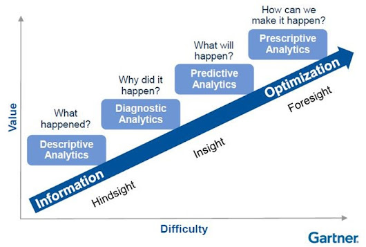 What Do Analytics Consultants Do? Part 1