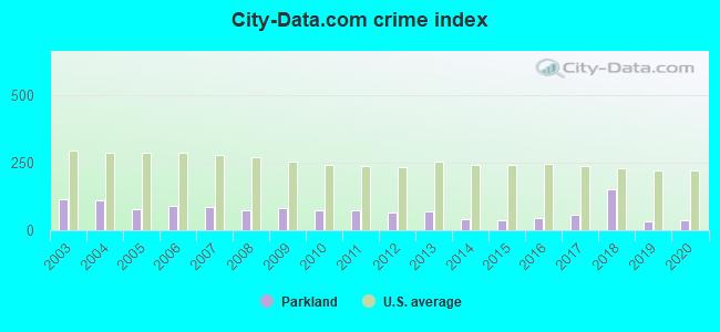 Parkland Florida Fl 33067 Profile Population Maps Real Estate Averages Homes Statistics Relocation Travel Jobs Hospitals Schools Crime Moving Houses News Sex Offenders