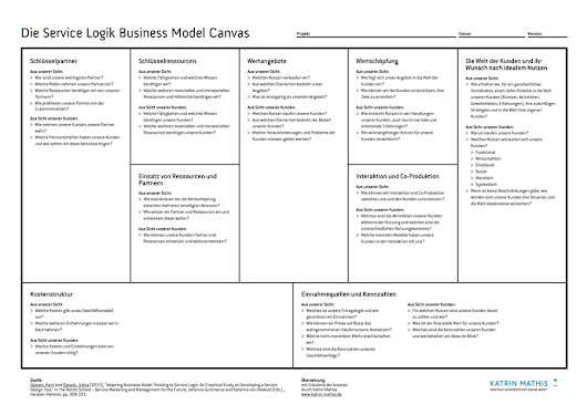 Service Logik Business Model Canvas – Katrin Mathis