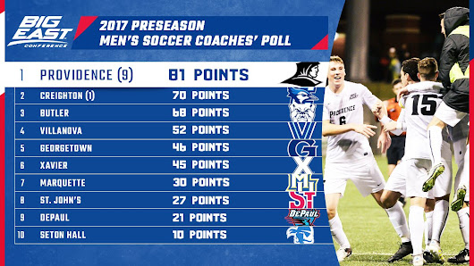 Providence Soccer Picked to Finish 1st in Big East, Steeves & Jecewiz Named Pre-Season All-Big East