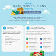 How Hard Money Loans Work [infographic]