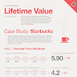 How Much Are Your Customers Worth? [Infographic]