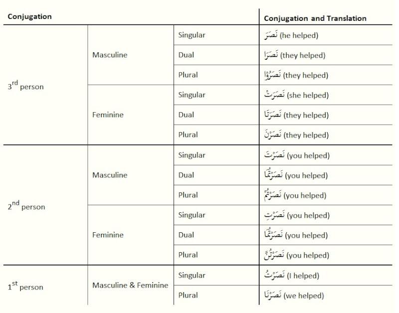 u512a u96c5 past present future tense words list pdf