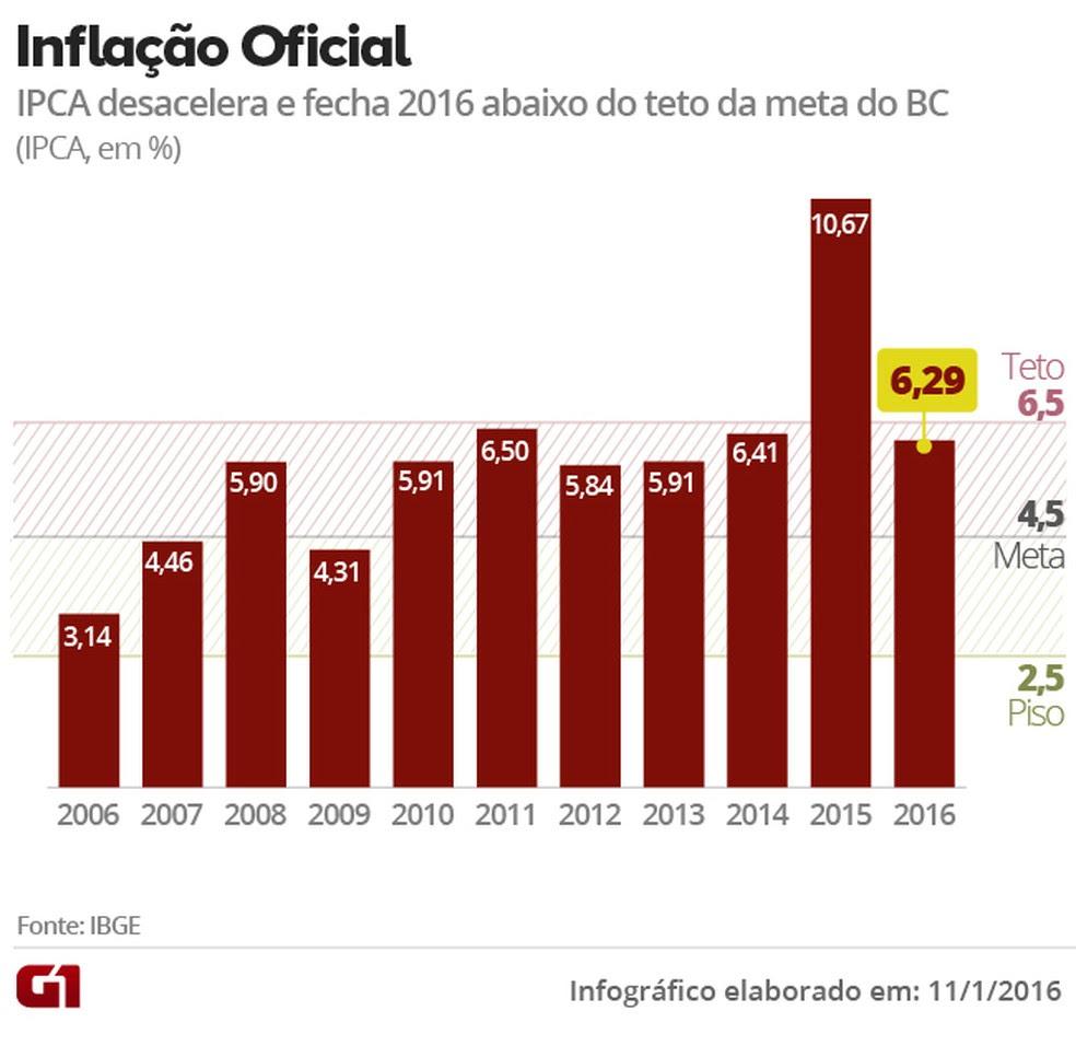 Inflação em 12 meses. (Foto: Arte G1)