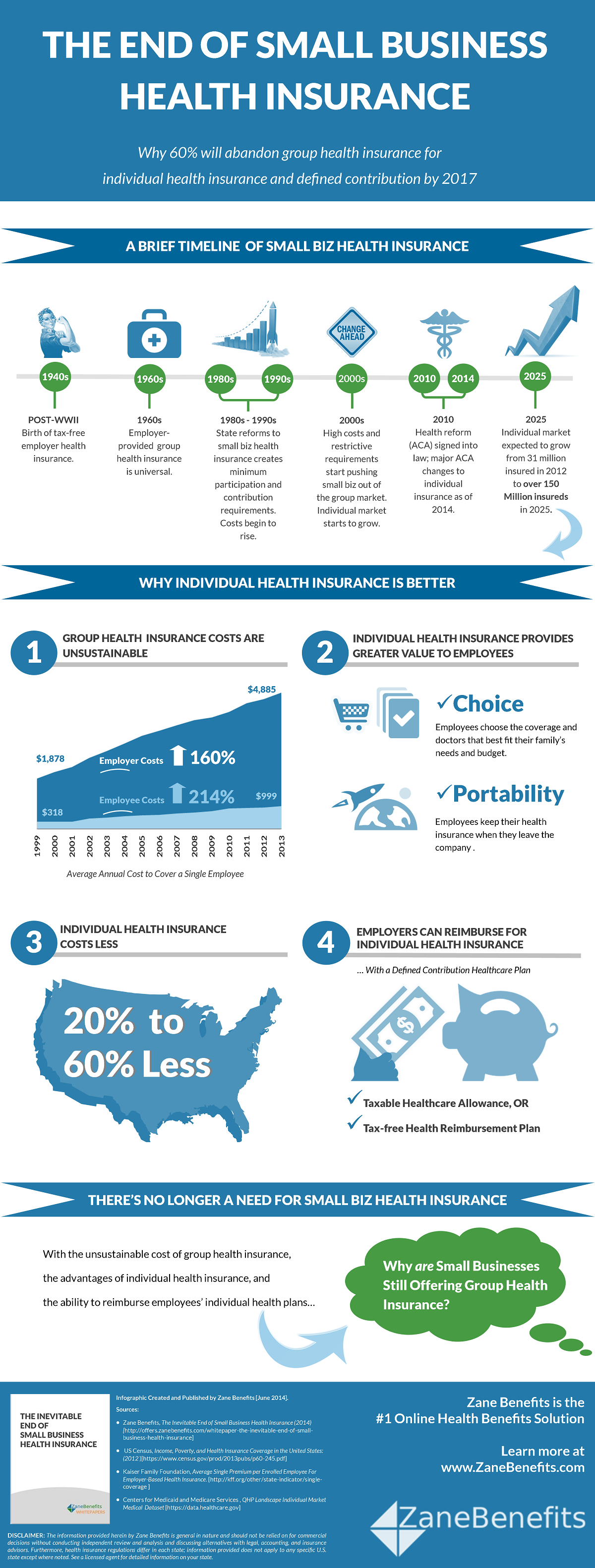 Infographic - The End of Small Business Health Insurance