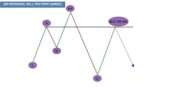 Qm Forex Pdf | Forex Trading System Free