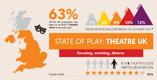 Infographic: State of Play - Theatre UK - tm blog UK