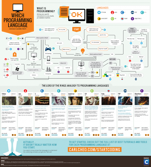 Discussion: Which programming language should I learn first? (Infographic)