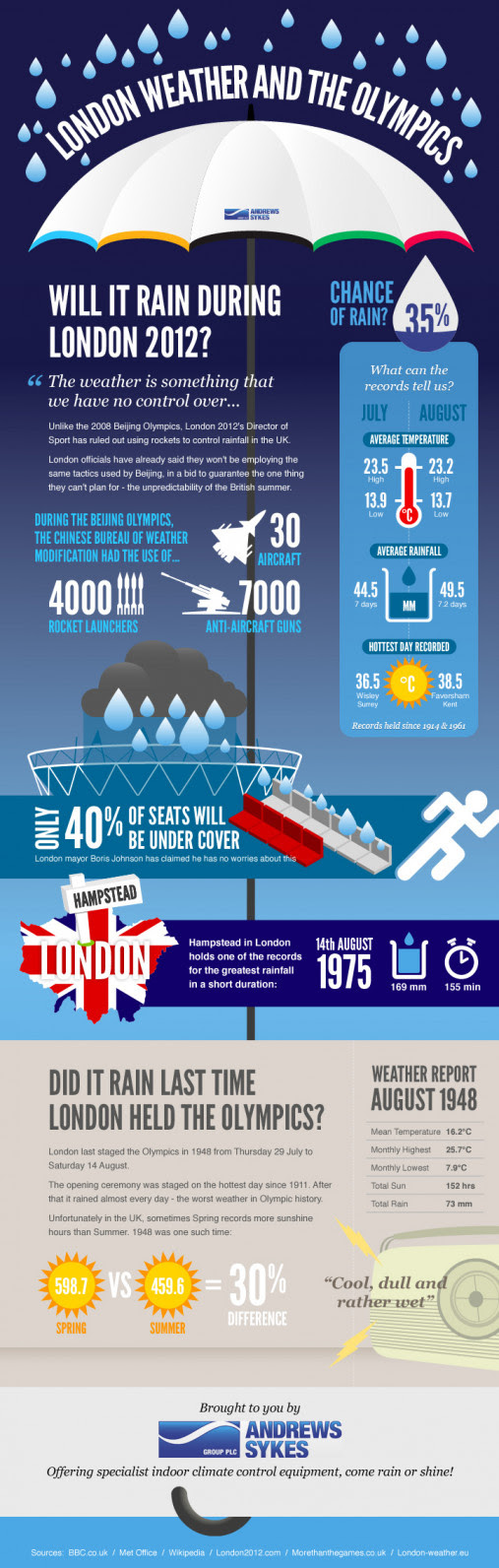 Will the weather hold out during London Olympics 2012?