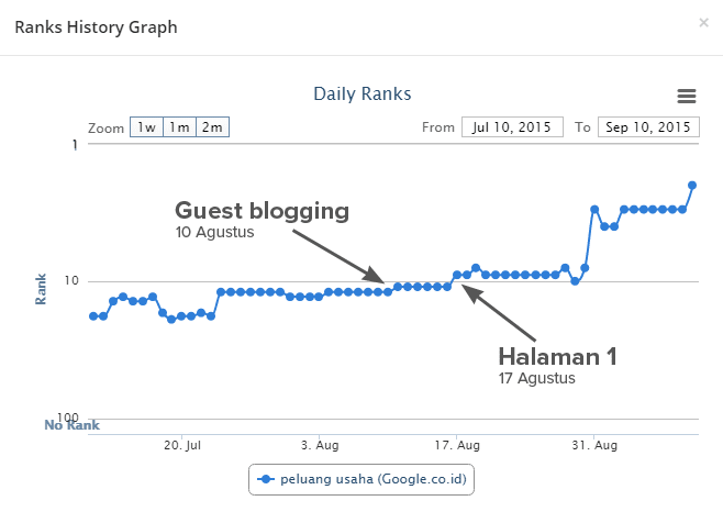 Peringkat hasil guest blogging