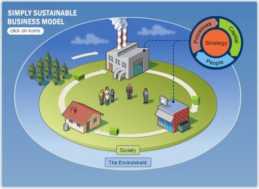 simplysustainablemodel
