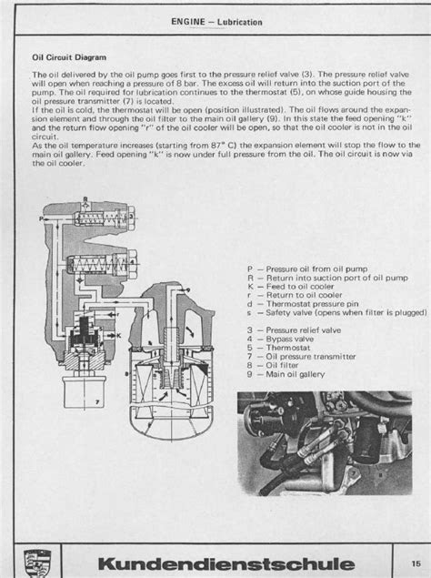 Engine oil flow diagram - Rennlist - Porsche Discussion Forums