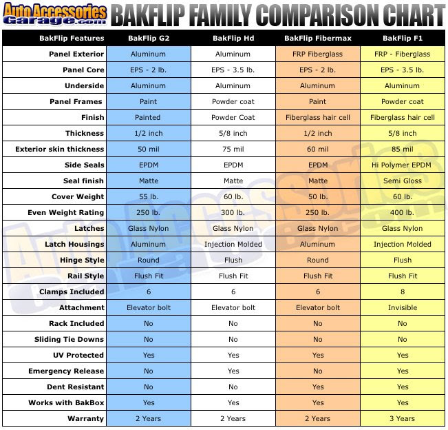 Chevy Truck Bed Dimensions Chart >> Chevy Truck Bed Dimensions Chart Gallery Of Chart 2019