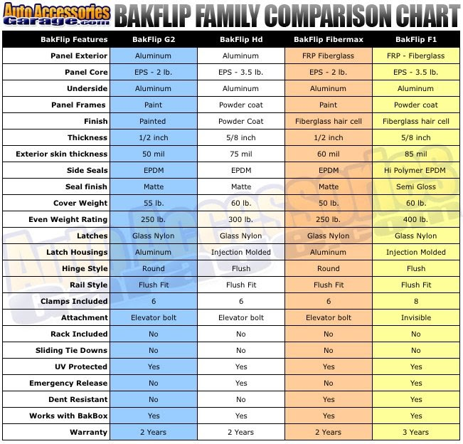 Truck Bed Dimensions >> Pickup Truck Bed Dimensions Chart Roole