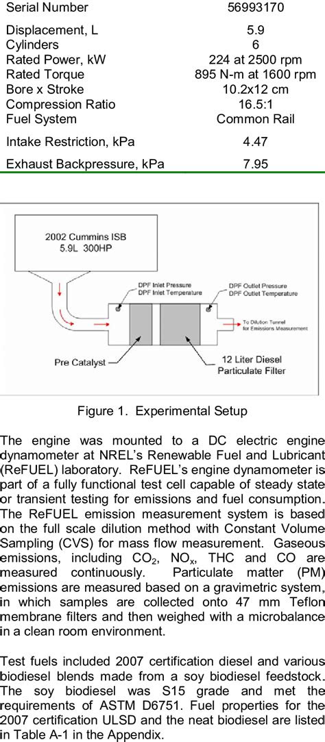 Test engine specifications Cummins ISB | Download Table