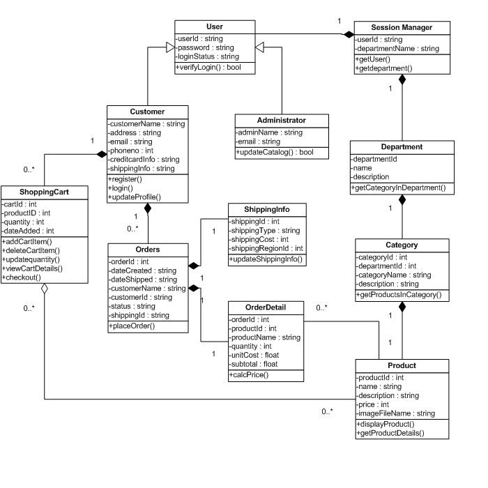 Contoh Use Case Diagram Ecommerce - Contoh Kri