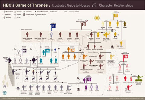 Game of Thrones Houses and Character Relationships