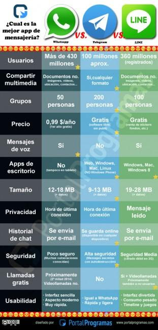 comparativa whatsapp line y telegram