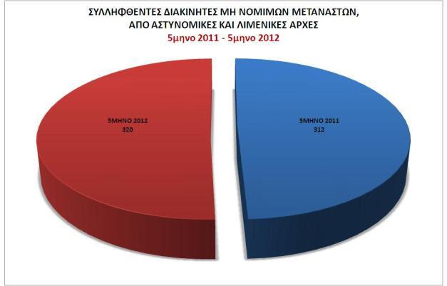 Πίνακας συλληφθέντων διακινητών μη νόμιμων μεταναστών, από Αστυνομικές και Λιμενικές Αρχές 5μηνο 2011 - 5μηνο 2012