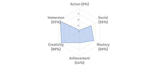 My Gaming Style: Calm, Analytical, Completionist, Gregarious, Deeply Immersed, and Creative