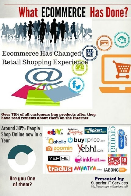 Do you know How #Ecommerce changed Online #Shop...