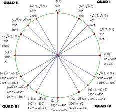 unit circle swag | Algebra 2 | Pinterest | Circles and Swag