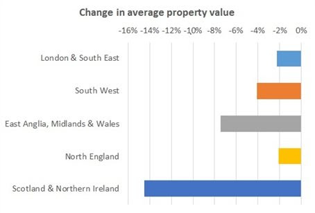 Brexit hits UK property- first week | reallymoving blog