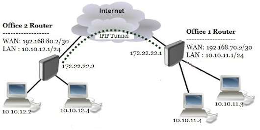 MikroTik IPIP Tunnel with IPsec (Site to Site VPN)