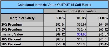 ALV intrinsic value