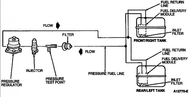 1991 Ford E 150 Fuel System Diagram Wiring Diagram Permanent A Permanent A Emilia Fise It
