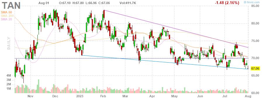 TAN Guggenheim Solar ETF daily Stock Chart