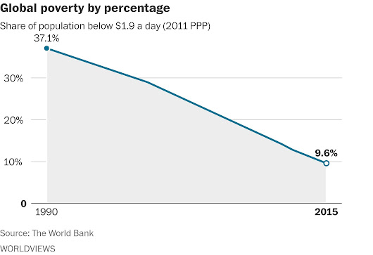 For the first time, less than 10 percent of the world is living in extreme poverty, World Bank says