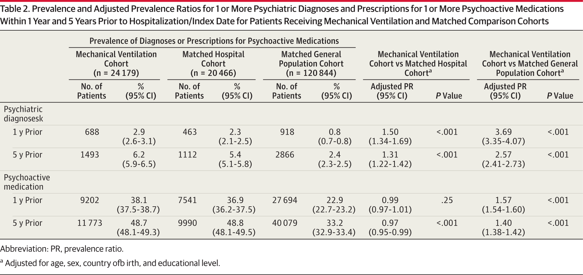 Psychiatric Diagnoses and Mechanical Ventilation ...