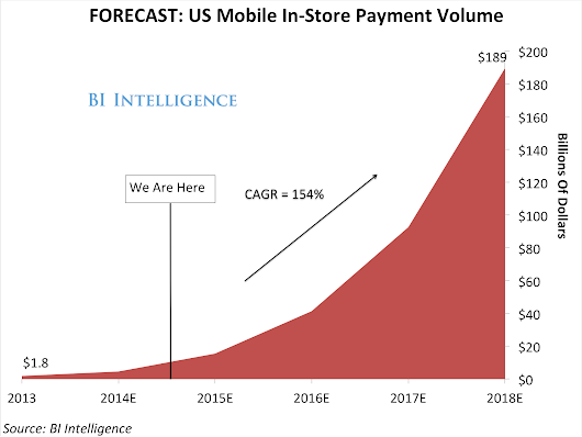 A Technology Called Near Field Communication Is Gaining Momentum In The Race To Popularize Mobile Payments