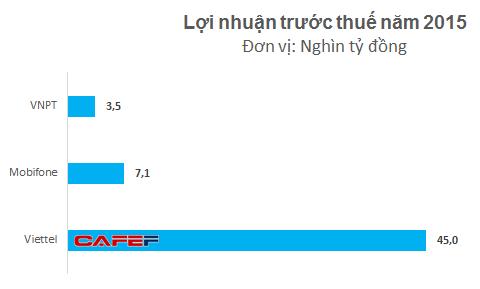 Lợi nhuận của Viettel gấp 4 lần Mobifone và VNPT cộng lại