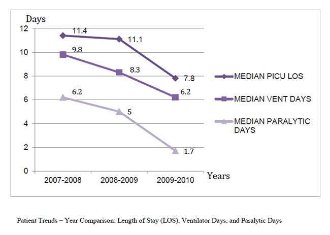 Patient Trends – Year Comparison: Length of Stay (LOS), Ventilator Days, and Paralytic Days. Line graph compares median PICU LOS, median vent days, and median paralytic days for 2007-2010. Median PICU LOS: 2007-2008, 11.4 days; 2008-2009, 11.1 days; 2009-2010, 7.8 days. Median vent days: 2007-2008, 9.8 days; 2008-2009, 8.3 days; 2009-2010, 6.2 days. Median paralytic days: 2007-2008, 6.2 days; 2008-2009, 5 days; 2009-2010, 1.7 days.
