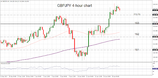 Technical Analysis - GBPJPY stalls rally at 1-½ year highs; remains in bullish phase
