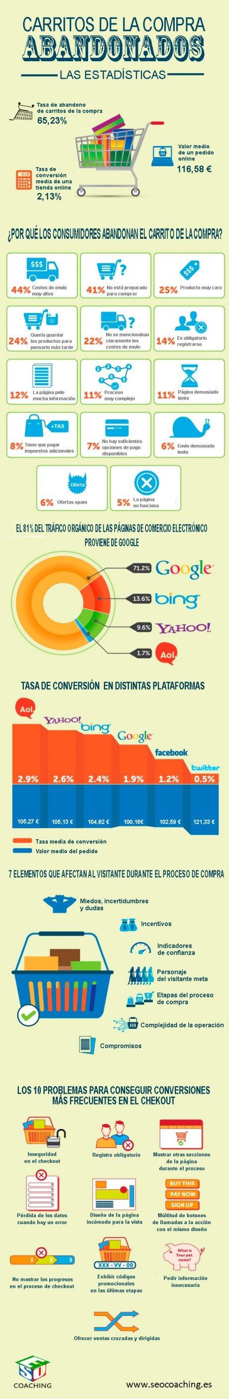 eCommerce: carritos de la compra abandonados (Infografía)