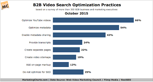 Chart/table from: How Are B2B Marketers Using Video?