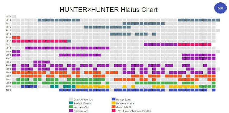 Hunter X Hunter Hiatus 2019