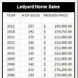 Ledyard Real Estate Update