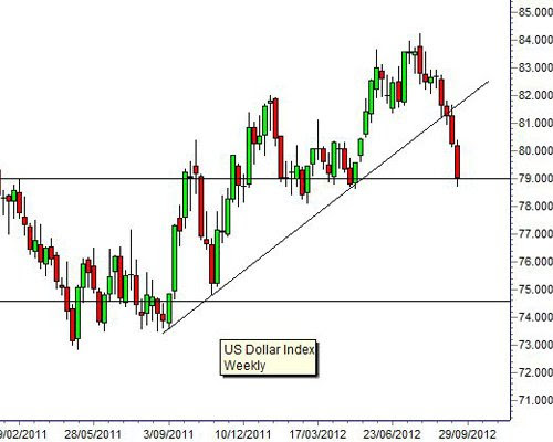 """""""Dollar Index Headed for Rapid Collapse"""" Over Next 3 to 4 Weeks dollarindex 091812"""
