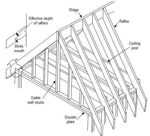 Damis how to build barn style trusses for How to build barn style roof trusses