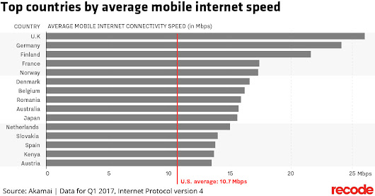The U.S. ranks 28th in the world in mobile internet speeds