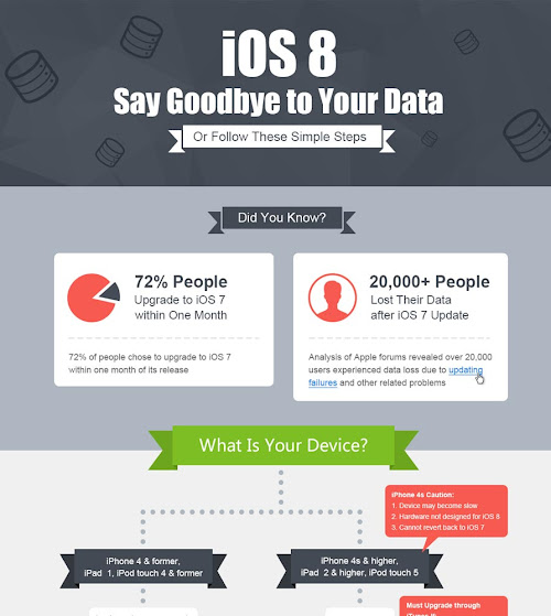 iOS 8 Say Goodbye to Your Data - Or Follow These Simple Steps