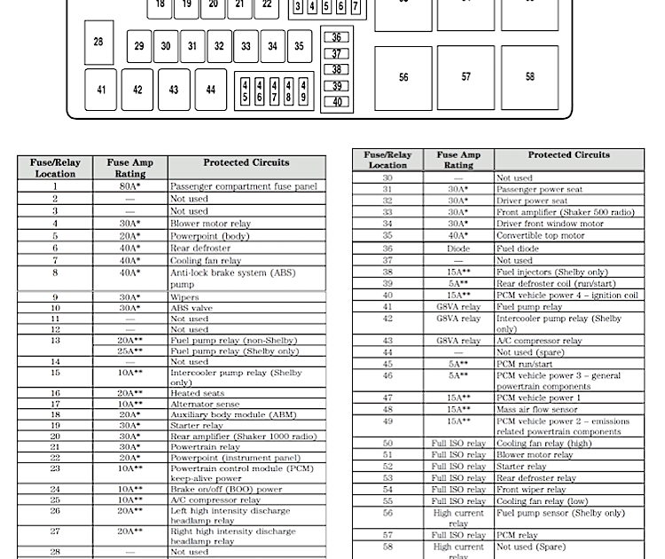 2005 Ford Mustang Gt Fuse Box Diagram