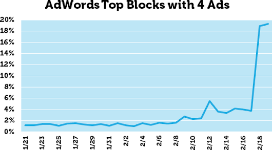 "Moz on Twitter: ""Four Ads on Top: The Wait Is Over  By @dr_pete """