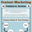 How to use Content Marketing as a successful marketing strategy | Social Media Marketing Tips and Wordpress Website Design